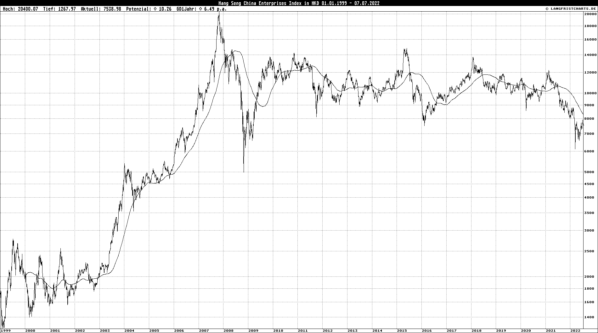 Logarithmischer Linienchart: Hang Seng China Enterprises Index